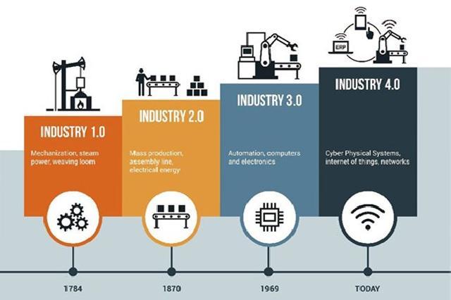 Revolusi Industri 4.0 dan Pengaruhnya pada Sistem Pendidikan