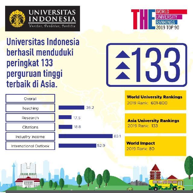 UI Raih Peringkat 133 Perguruan Tinggi Terbaik Asia